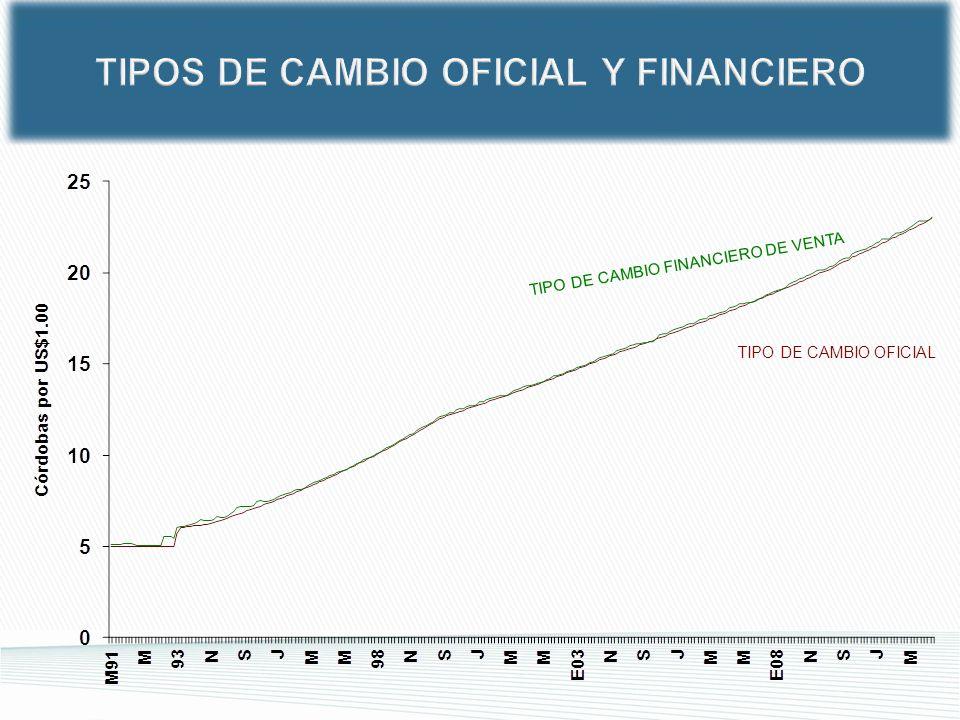 TIPOS DE CAMBIO OFICIAL Y FINANCIERO