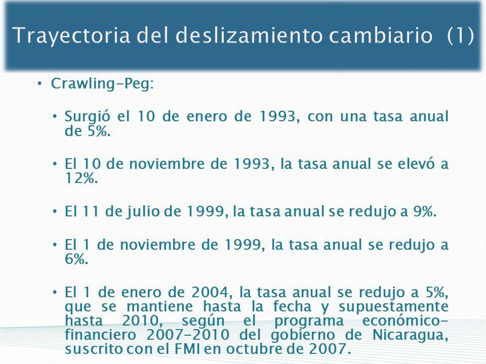 Trayectoria del deslizamiento cambiario (1)