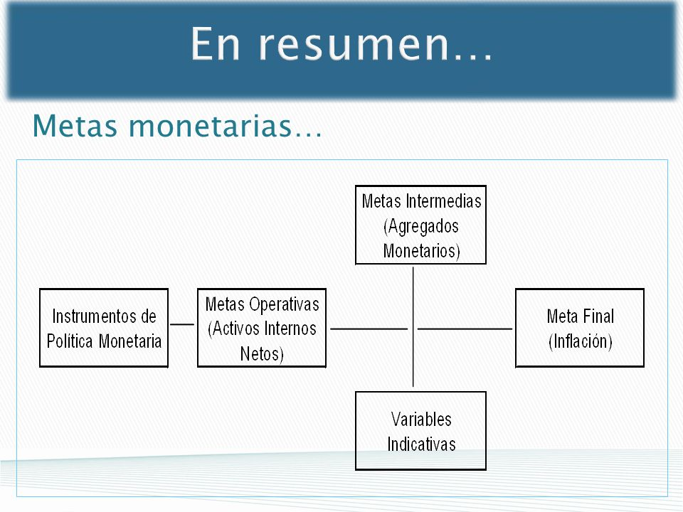 En resumen… Metas monetarias…