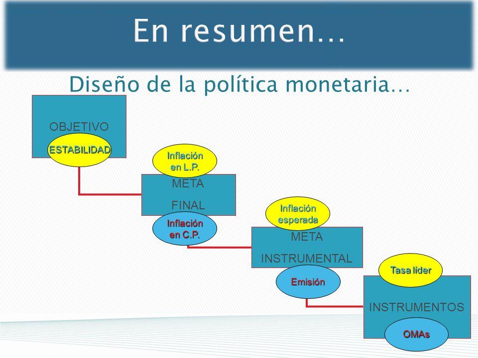 Diseño de la política monetaria…