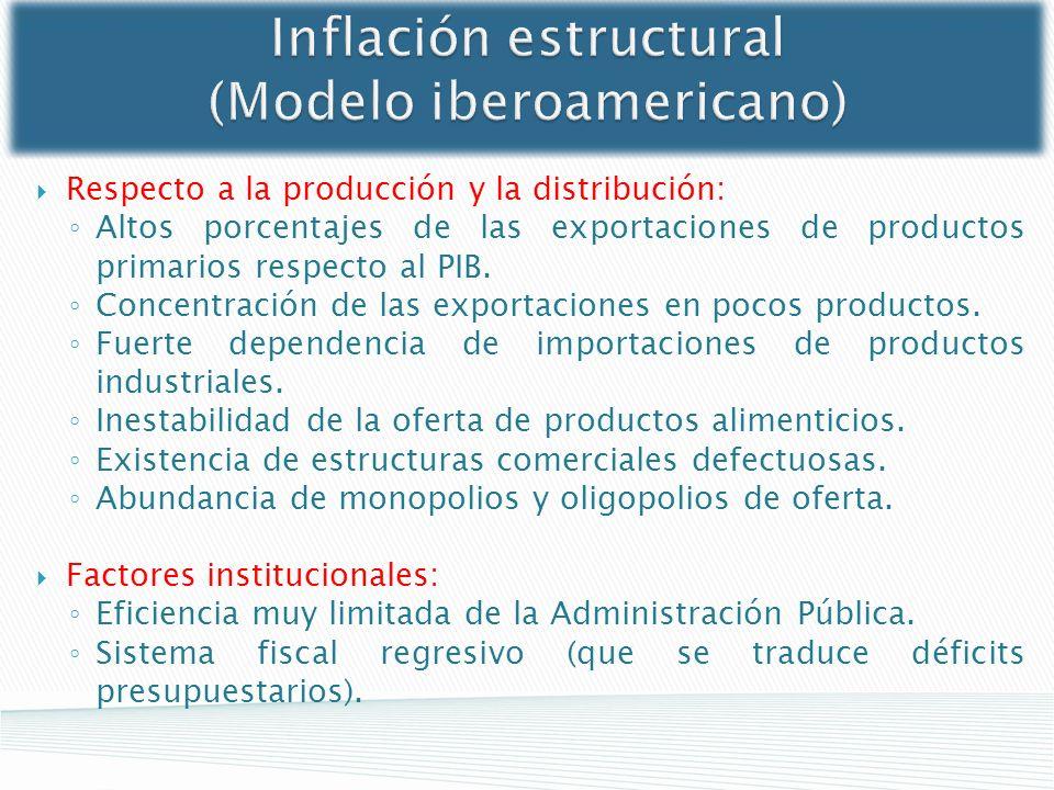 Inflación estructural (Modelo iberoamericano)