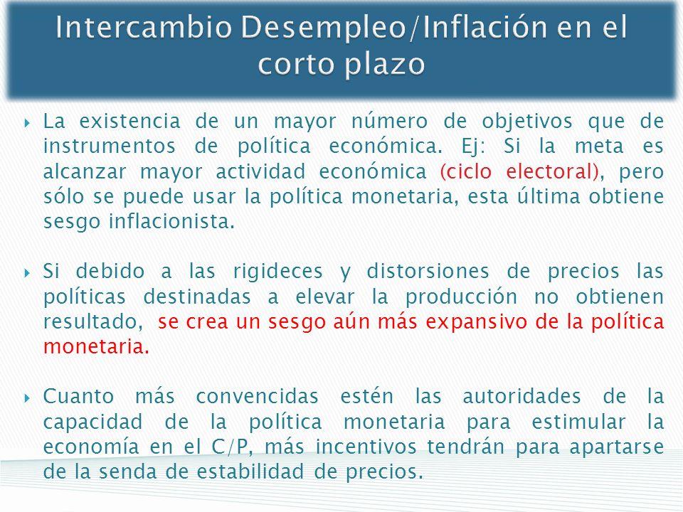 Intercambio Desempleo/Inflación en el corto plazo