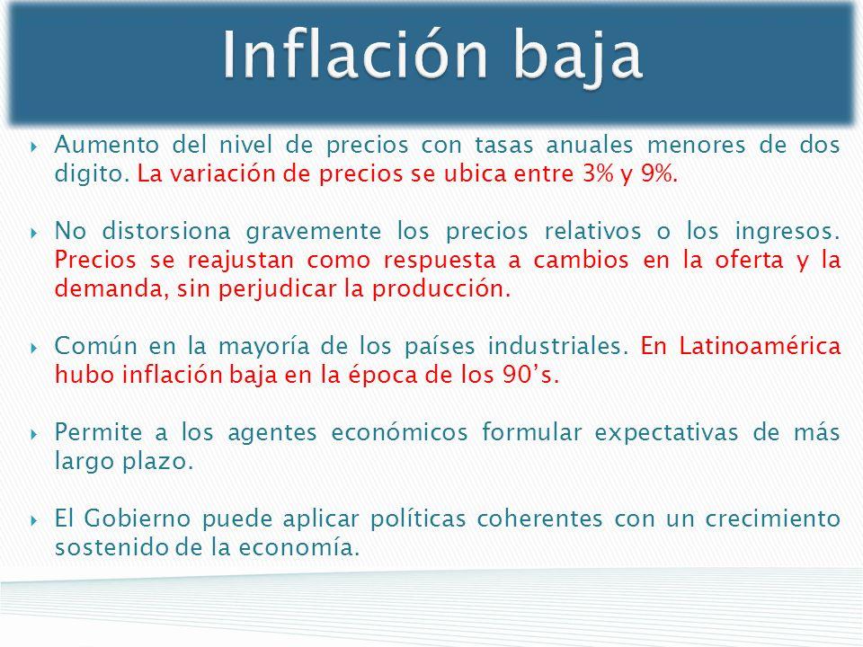 Inflación baja Aumento del nivel de precios con tasas anuales menores de dos digito. La variación de precios se ubica entre 3% y 9%.