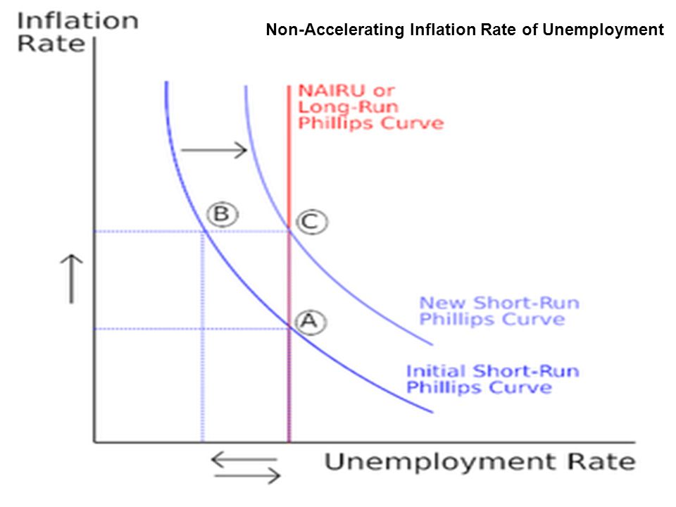 Non-Accelerating Inflation Rate of Unemployment
