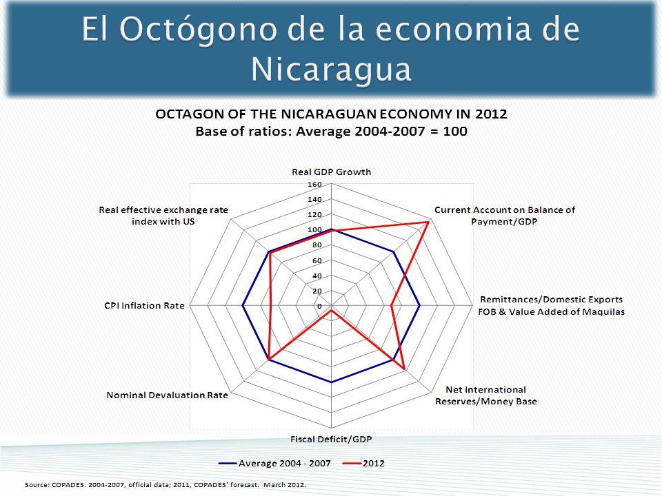 El Octógono de la economia de Nicaragua