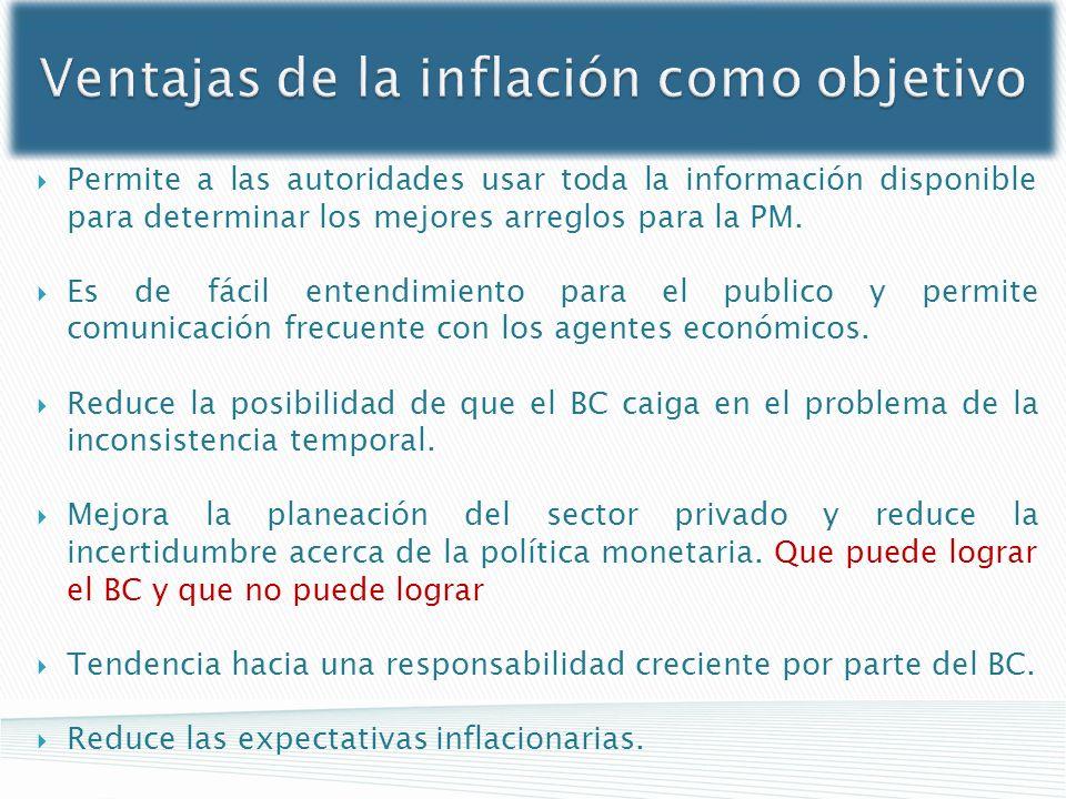 Ventajas de la inflación como objetivo