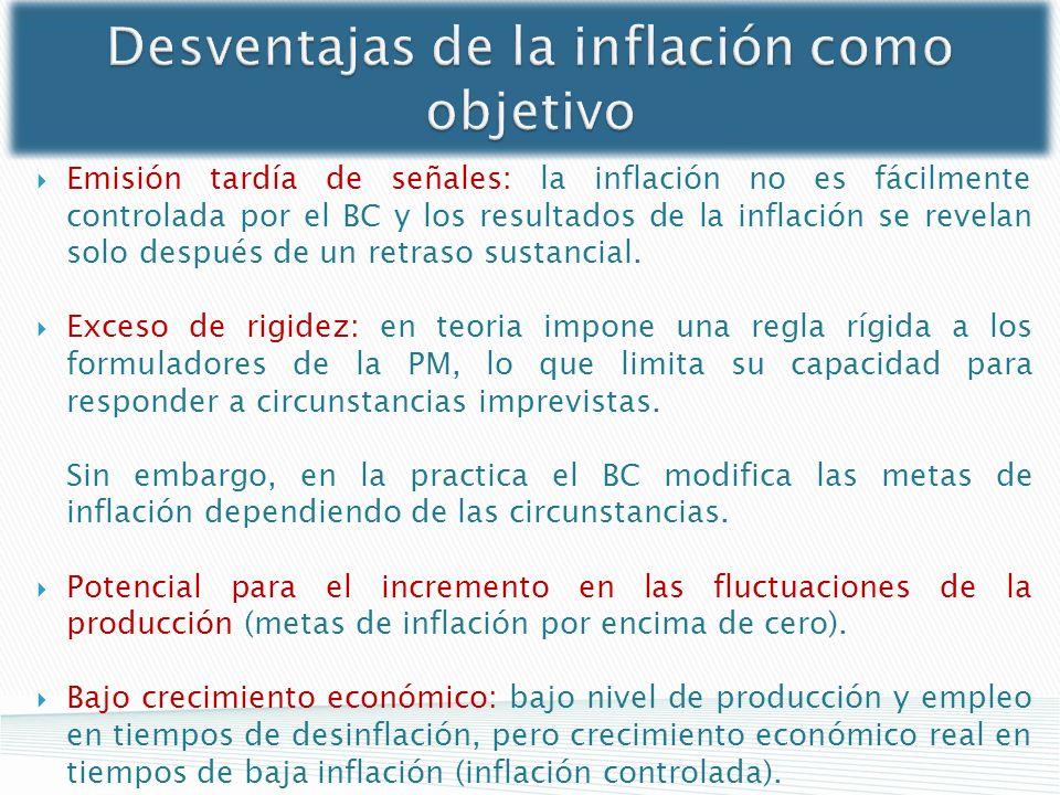 Desventajas de la inflación como objetivo