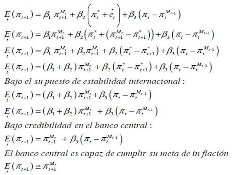 E(Πt+1) = β1Π Mtt+1 + β2 Π *ϲt + β3 (Πt – ΠtMt-1)