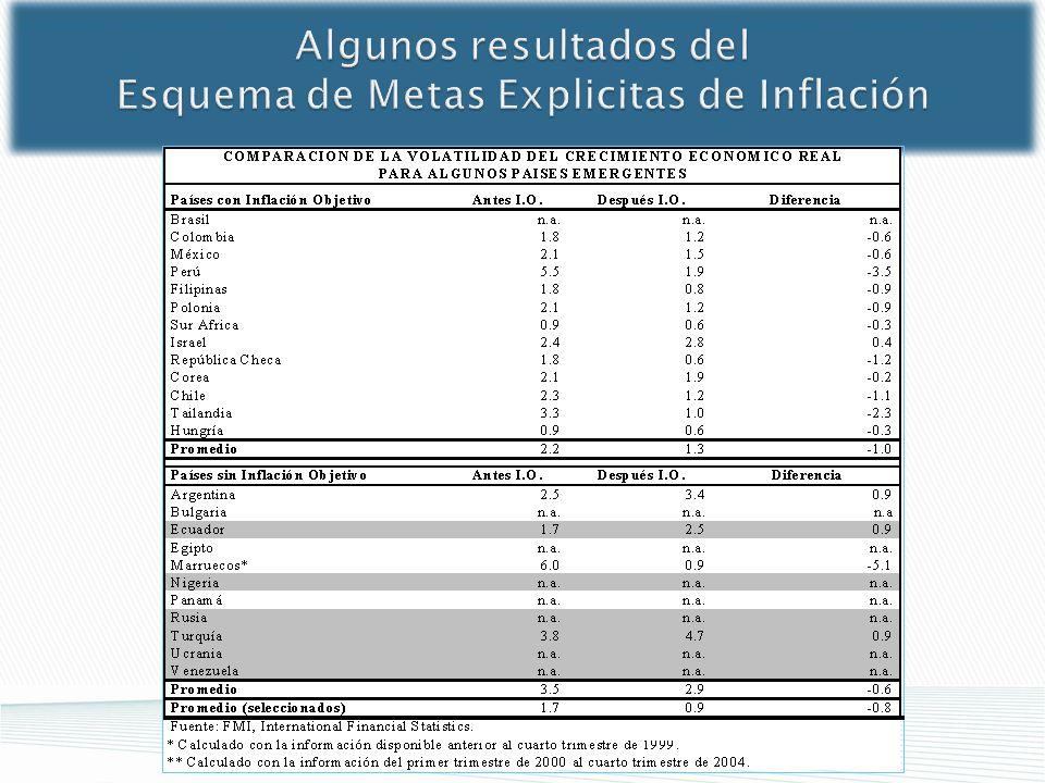 Algunos resultados del Esquema de Metas Explicitas de Inflación