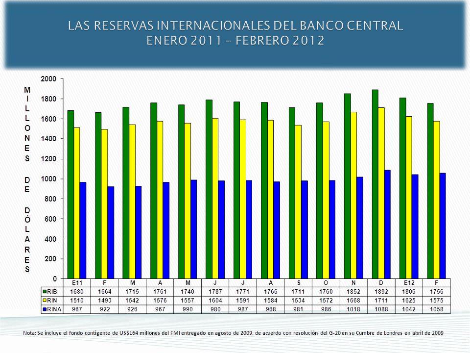 LAS RESERVAS INTERNACIONALES DEL BANCO CENTRAL ENERO 2011 – FEBRERO 2012