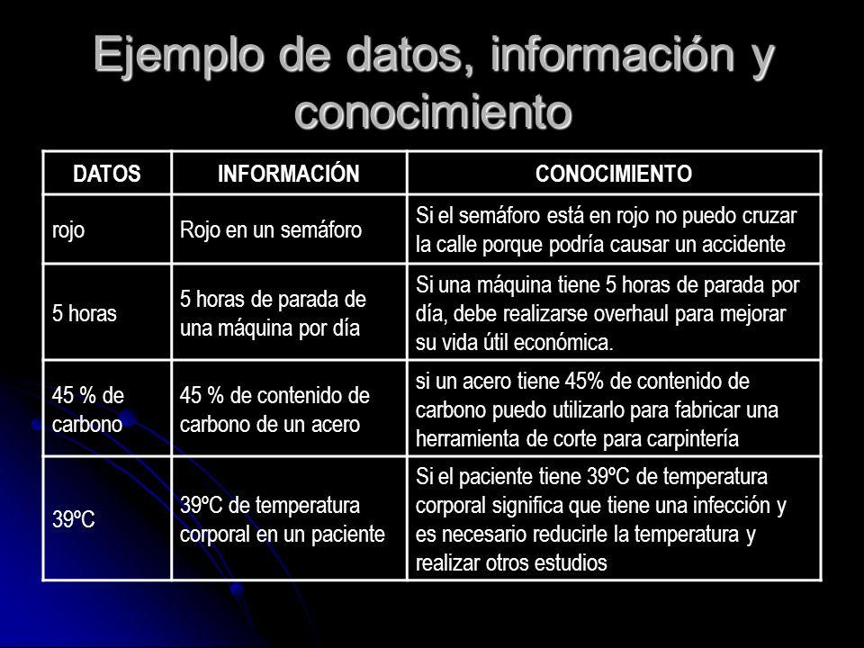 Ejemplo de datos, información y conocimiento