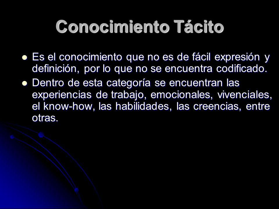 Conocimiento Tácito Es el conocimiento que no es de fácil expresión y definición, por lo que no se encuentra codificado.