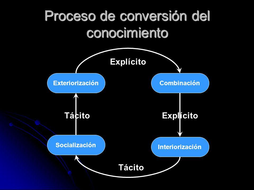 Proceso de conversión del conocimiento