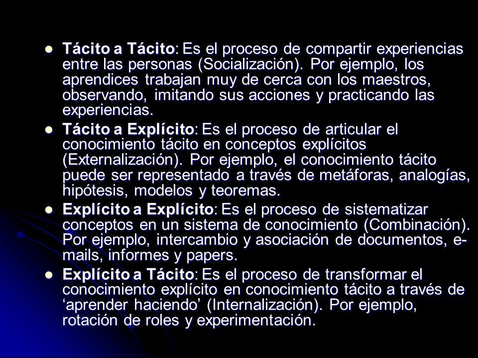 Tácito a Tácito: Es el proceso de compartir experiencias entre las personas (Socialización). Por ejemplo, los aprendices trabajan muy de cerca con los maestros, observando, imitando sus acciones y practicando las experiencias.