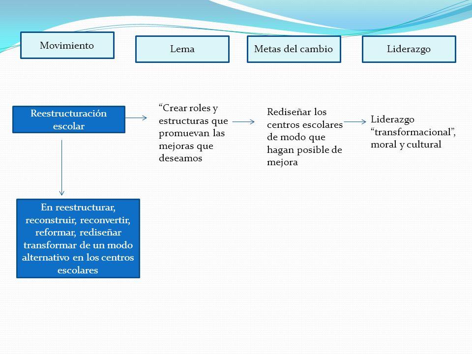 Reestructuración escolar
