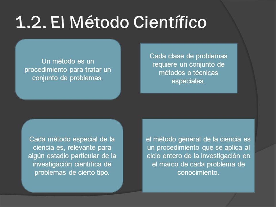 Un método es un procedimiento para tratar un conjunto de problemas.
