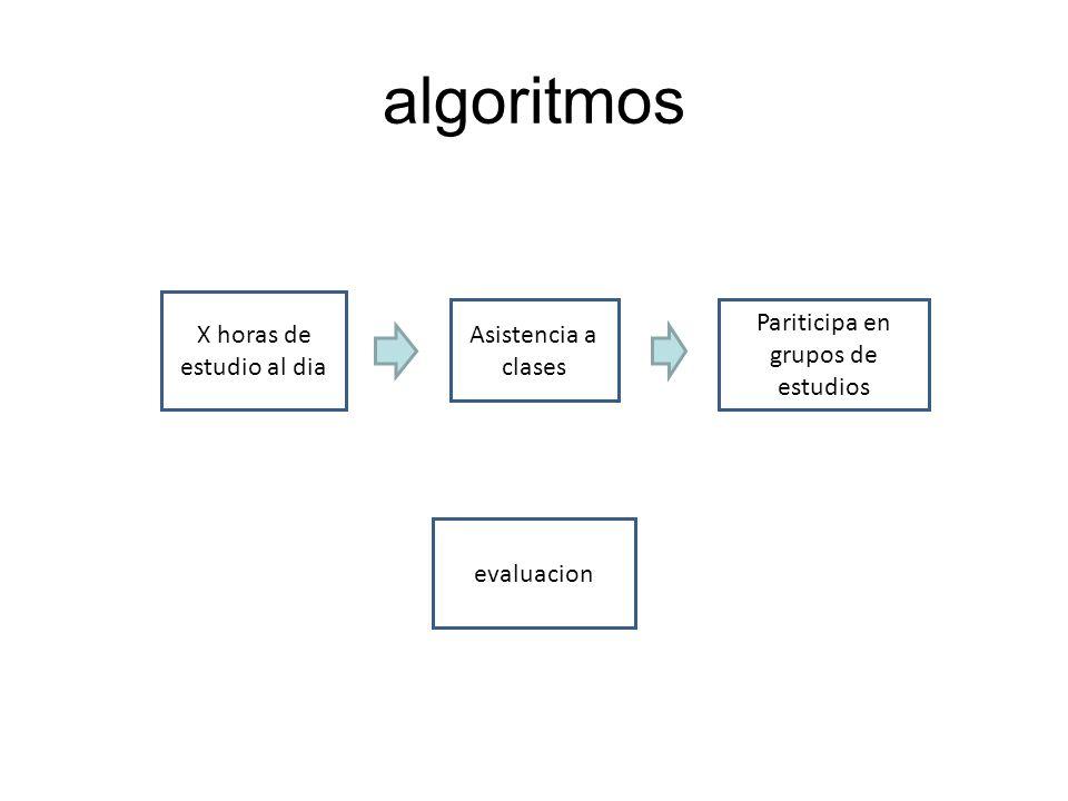algoritmos X horas de estudio al dia Pariticipa en grupos de estudios