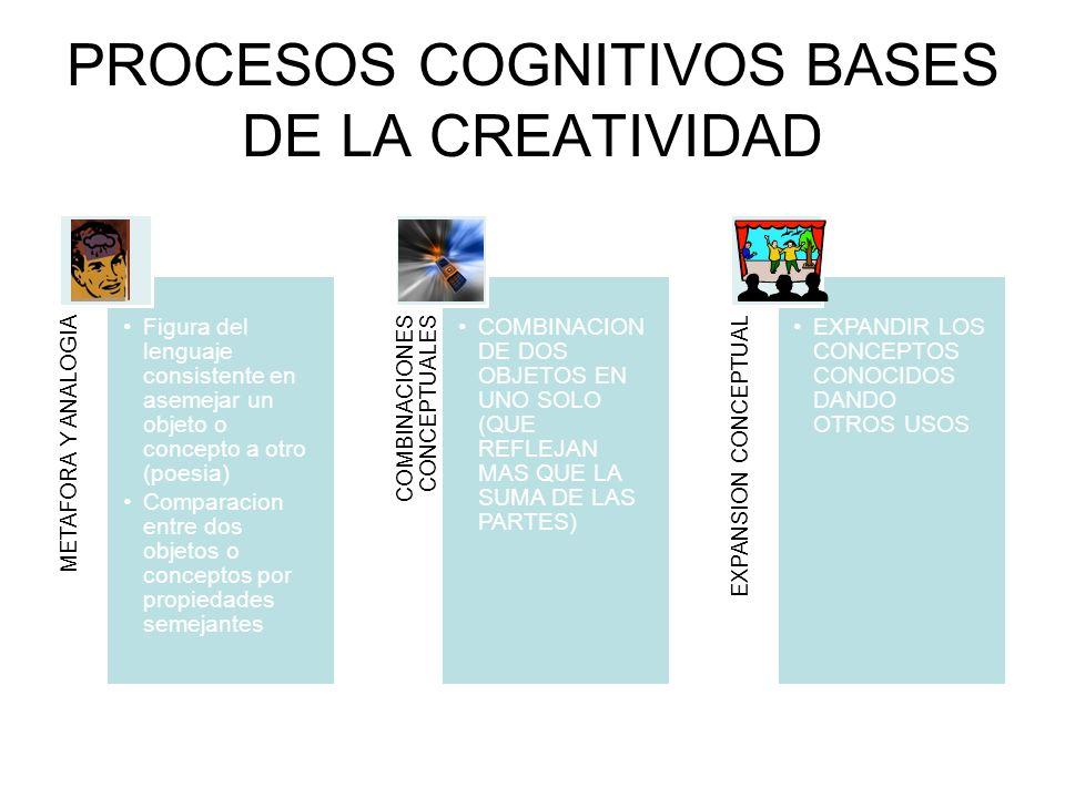 PROCESOS COGNITIVOS BASES DE LA CREATIVIDAD