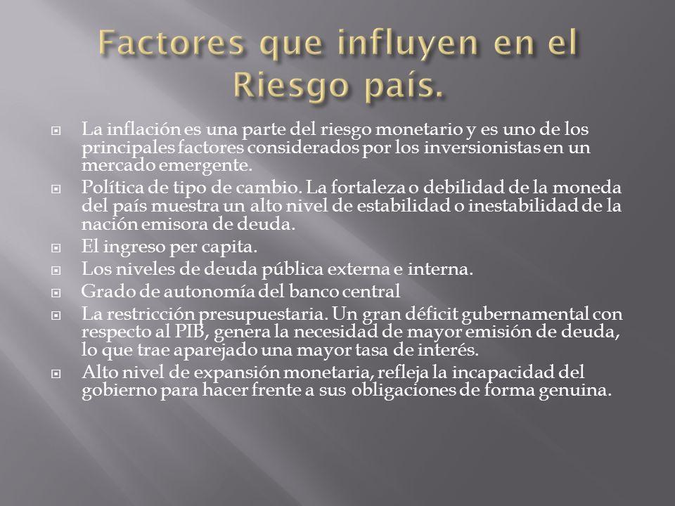 Factores que influyen en el Riesgo país.