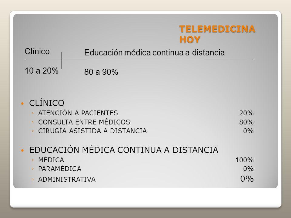 TELEMEDICINA HOY Clínico Educación médica continua a distancia