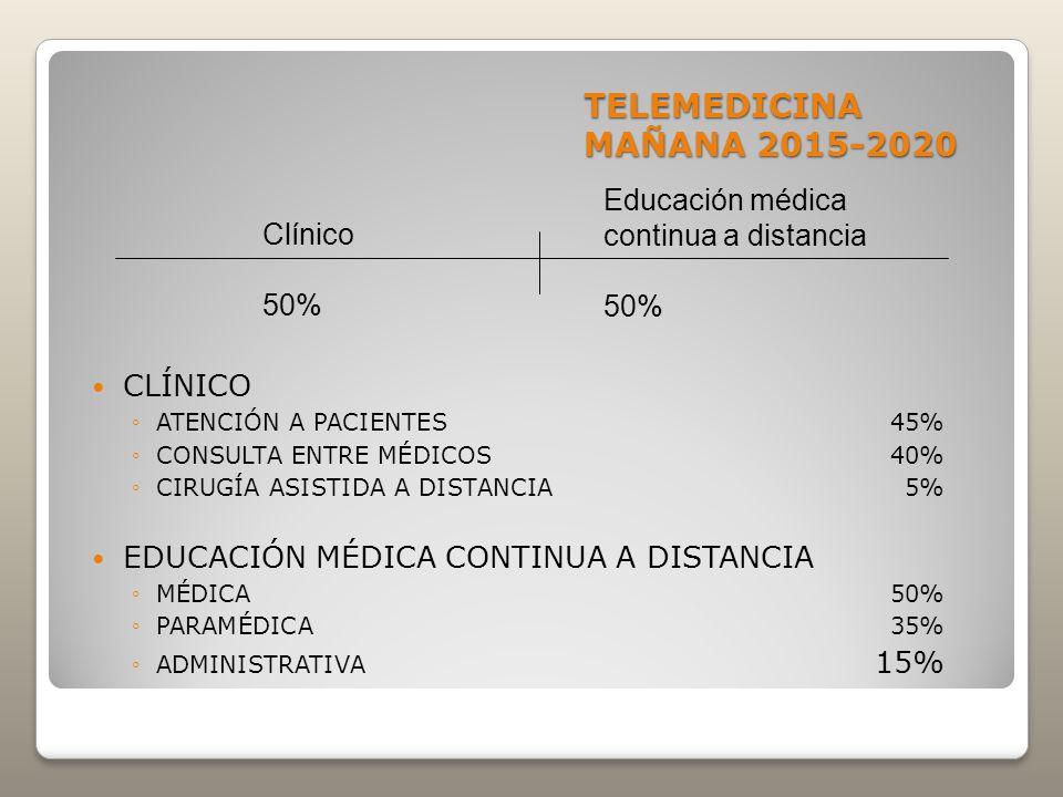 TELEMEDICINA MAÑANA 2015-2020 Educación médica continua a distancia