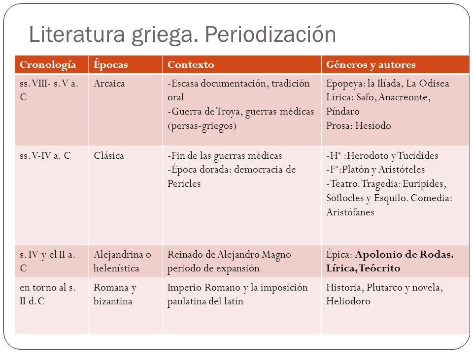 Literatura griega. Periodización