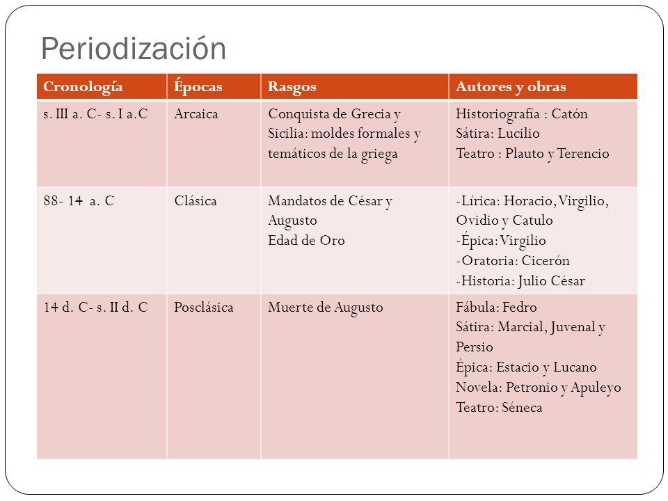 Periodización Cronología Épocas Rasgos Autores y obras
