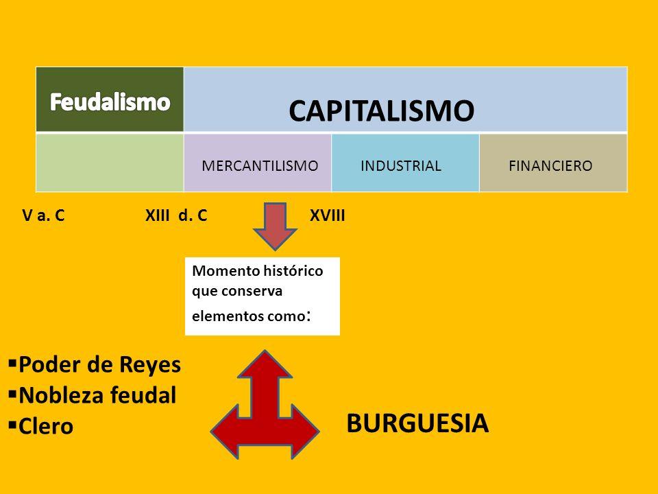 BURGUESIA Feudalismo Poder de Reyes Nobleza feudal Clero V a. C