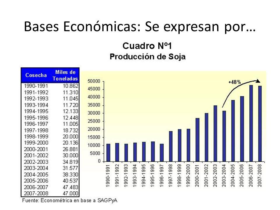 Bases Económicas: Se expresan por…
