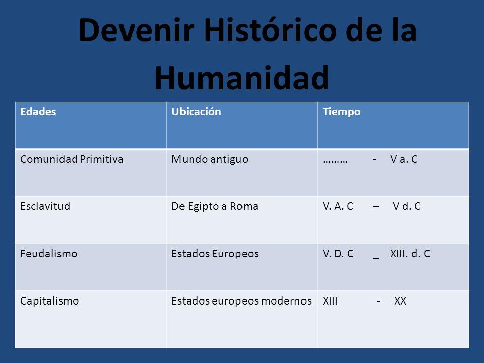 Devenir Histórico de la Humanidad