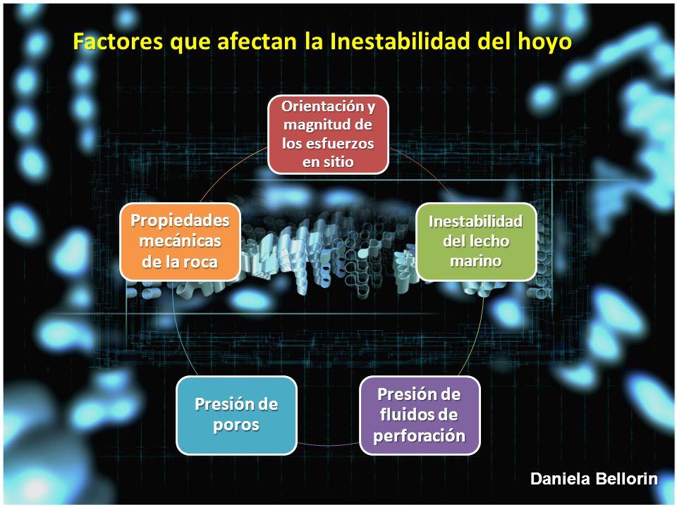 Factores que afectan la Inestabilidad del hoyo