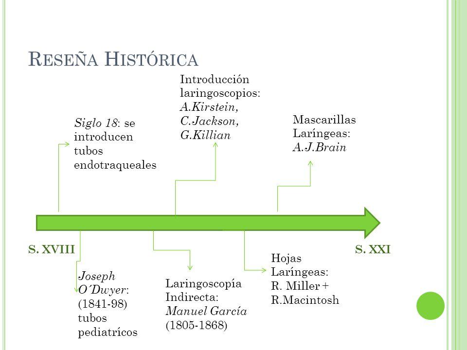 Reseña Histórica Introducción laringoscopios: A.Kirstein, C.Jackson, G.Killian. S. XVIII S. XXI.