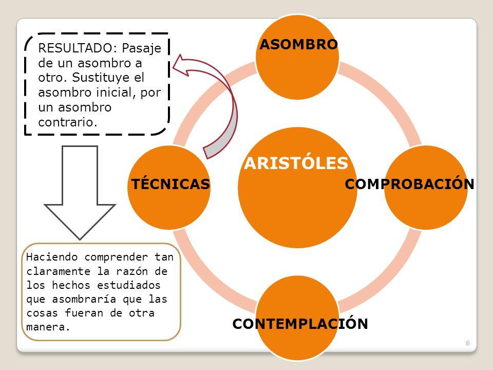 ARISTÓLES ASOMBRO TÉCNICAS COMPROBACIÓN CONTEMPLACIÓN
