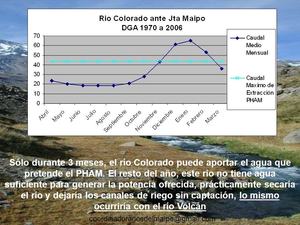 Sólo durante 3 meses, el río Colorado puede aportar el agua que pretende el PHAM. El resto del año, este río no tiene agua suficiente para generar la potencia ofrecida, prácticamente secaría el río y dejaría los canales de riego sin captación, lo mismo ocurriría con el río Volcán