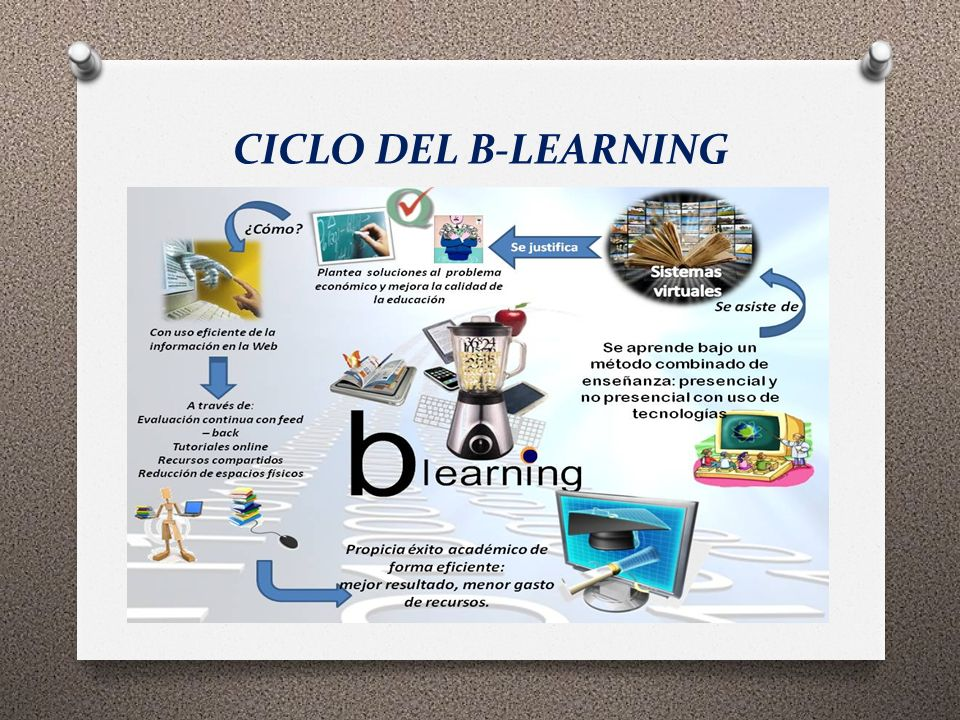 CICLO DEL B-LEARNING