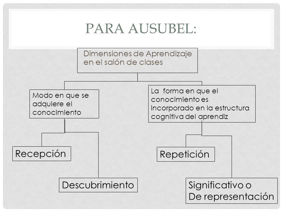 Para ausubel: Recepción Repetición Descubrimiento Significativo o