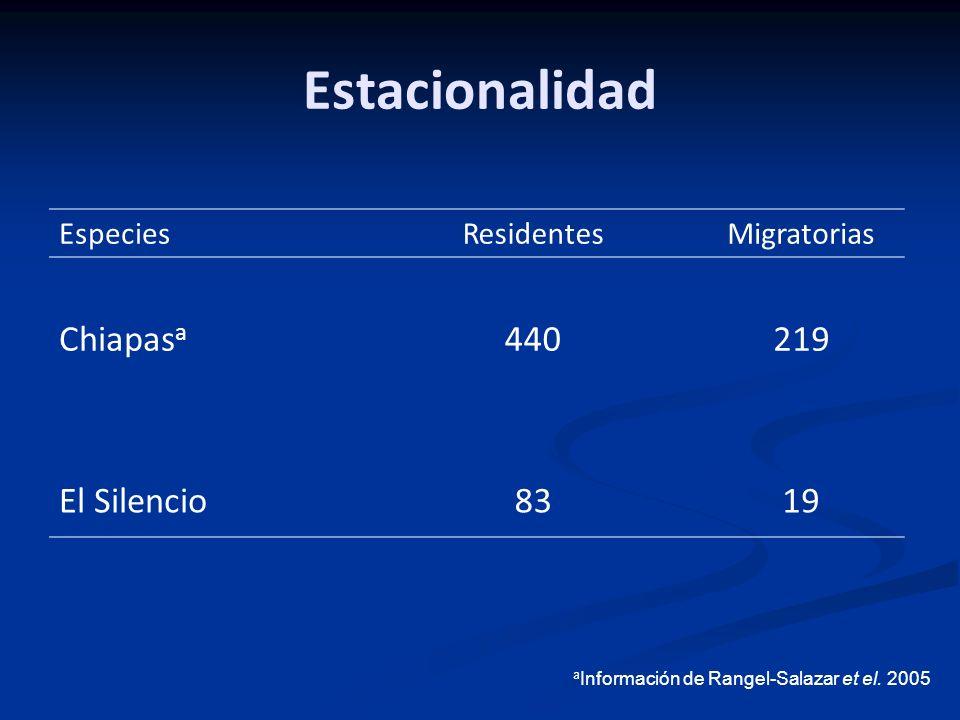 Estacionalidad Chiapasa 440 219 El Silencio 83 19 Especies Residentes