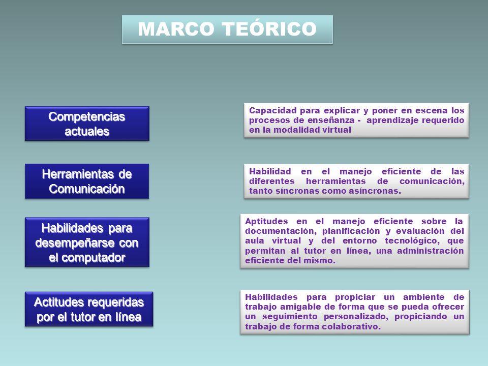 MARCO TEÓRICO Competencias actuales Herramientas de Comunicación