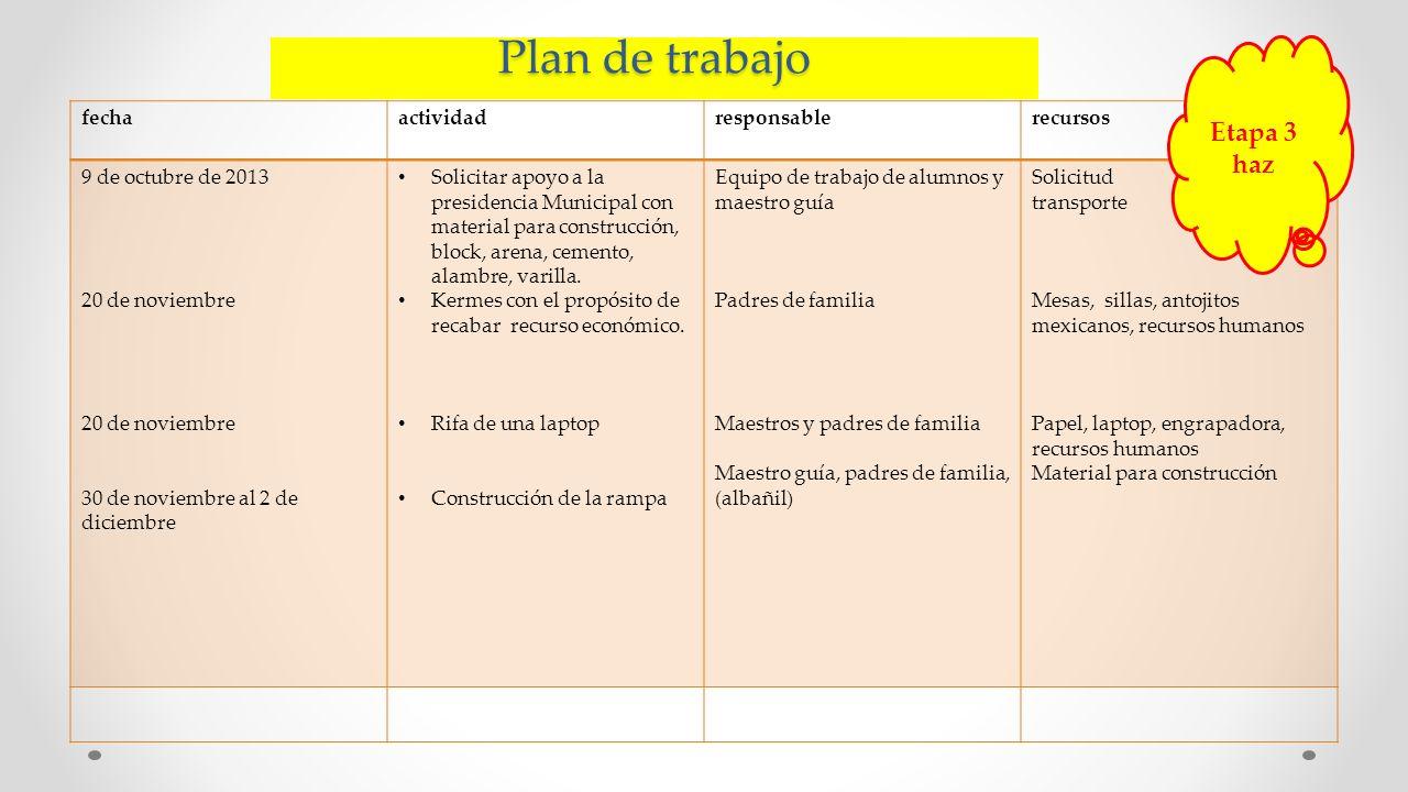 Plan de trabajo Etapa 3 haz fecha actividad responsable recursos