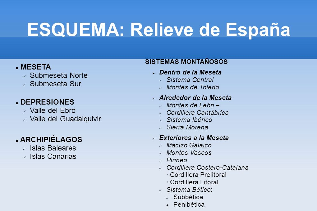 ESQUEMA: Relieve de España