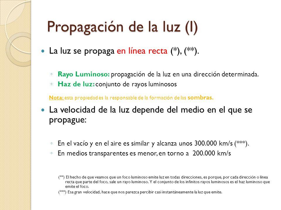 Propagación de la luz (I)