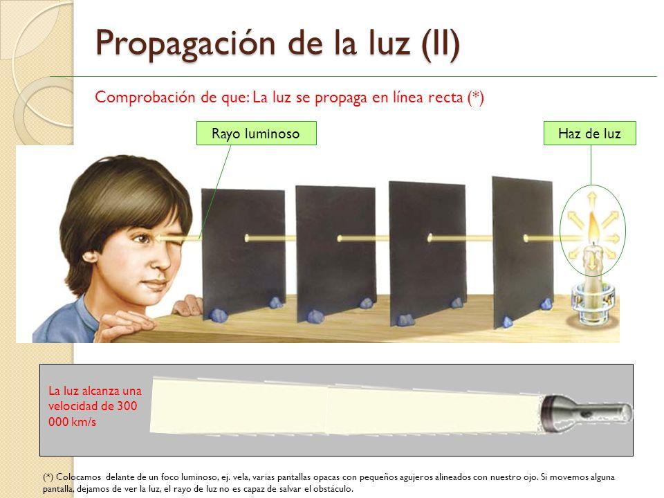 Propagación de la luz (II)