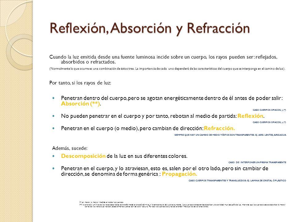 Reflexión, Absorción y Refracción