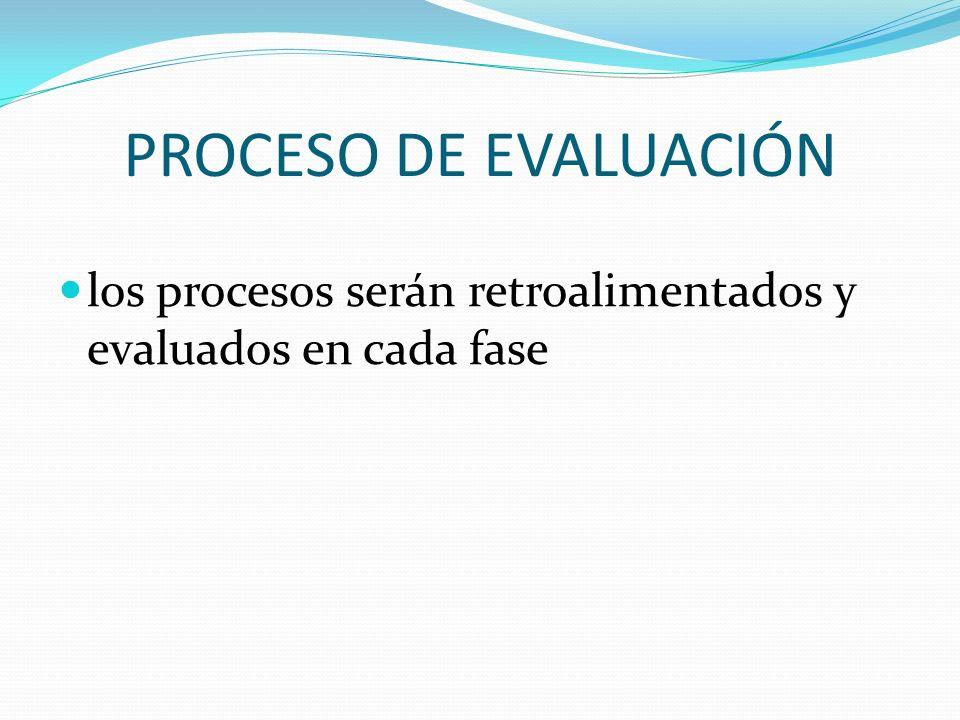 PROCESO DE EVALUACIÓN los procesos serán retroalimentados y evaluados en cada fase