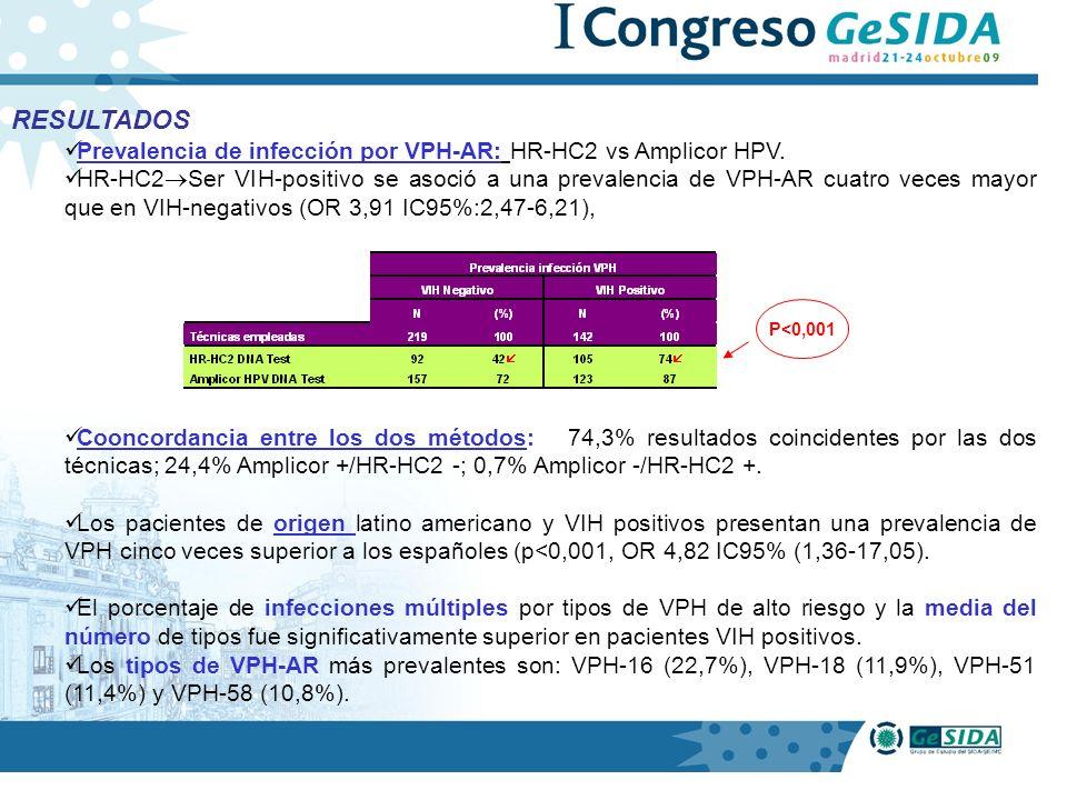 RESULTADOS Prevalencia de infección por VPH-AR: HR-HC2 vs Amplicor HPV.