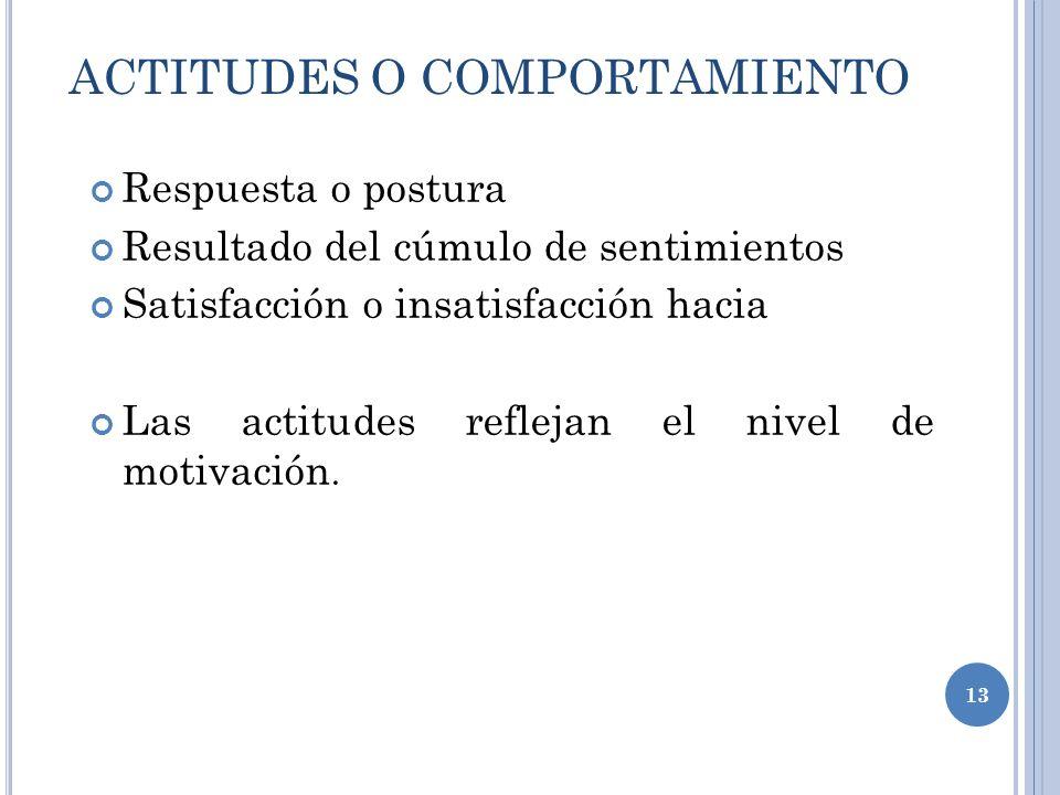 ACTITUDES O COMPORTAMIENTO