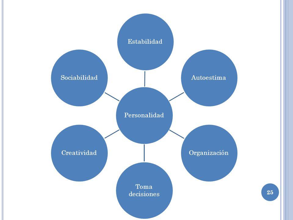 Personalidad Estabilidad Autoestima Organización Toma decisiones Creatividad Sociabilidad