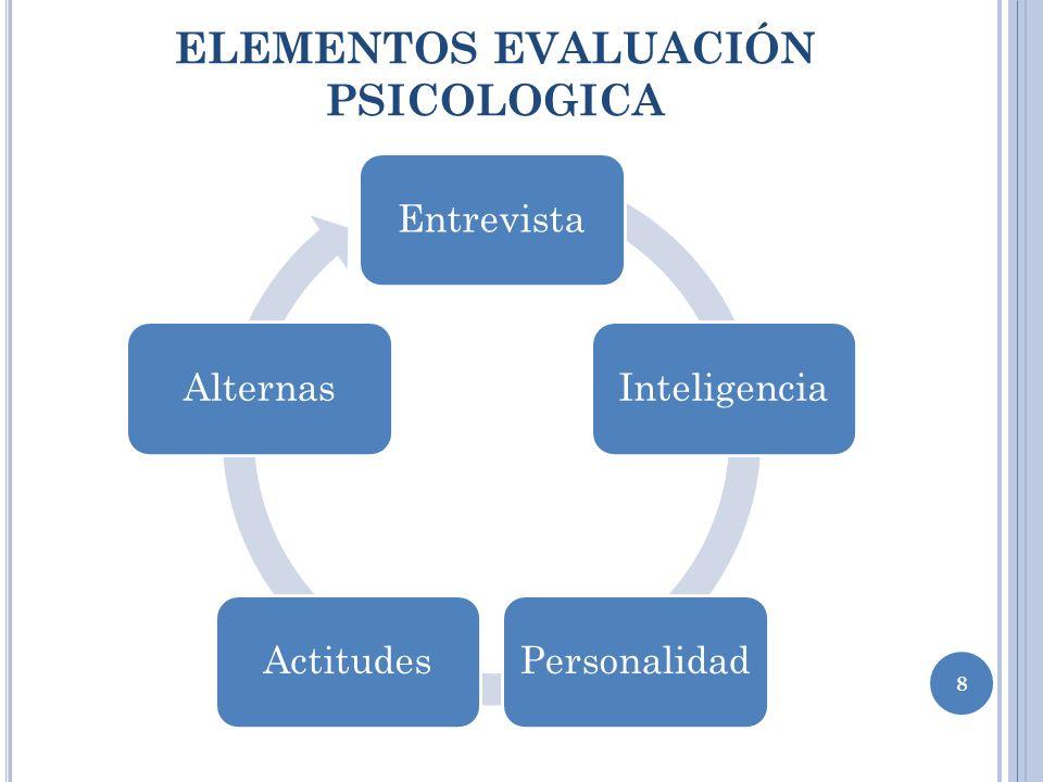 ELEMENTOS EVALUACIÓN PSICOLOGICA