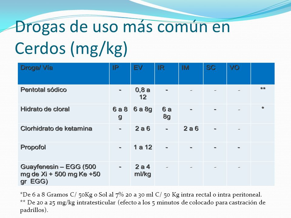 Drogas de uso más común en Cerdos (mg/kg)