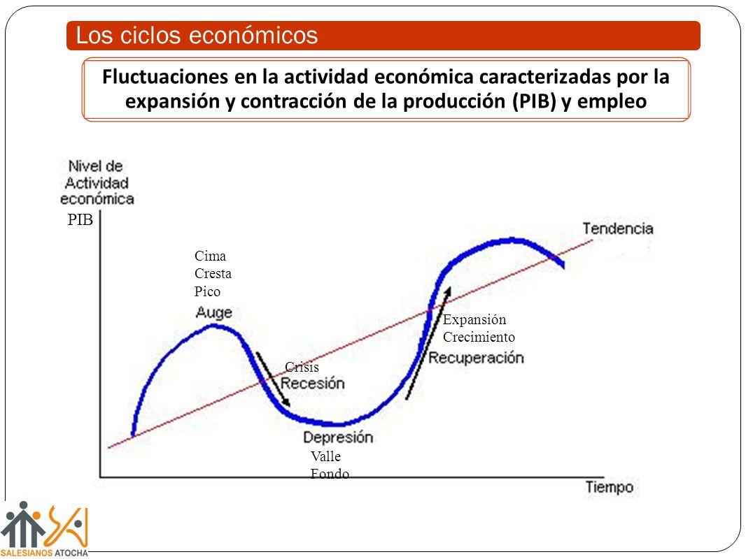 Los ciclos económicos Fluctuaciones en la actividad económica caracterizadas por la expansión y contracción de la producción (PIB) y empleo.